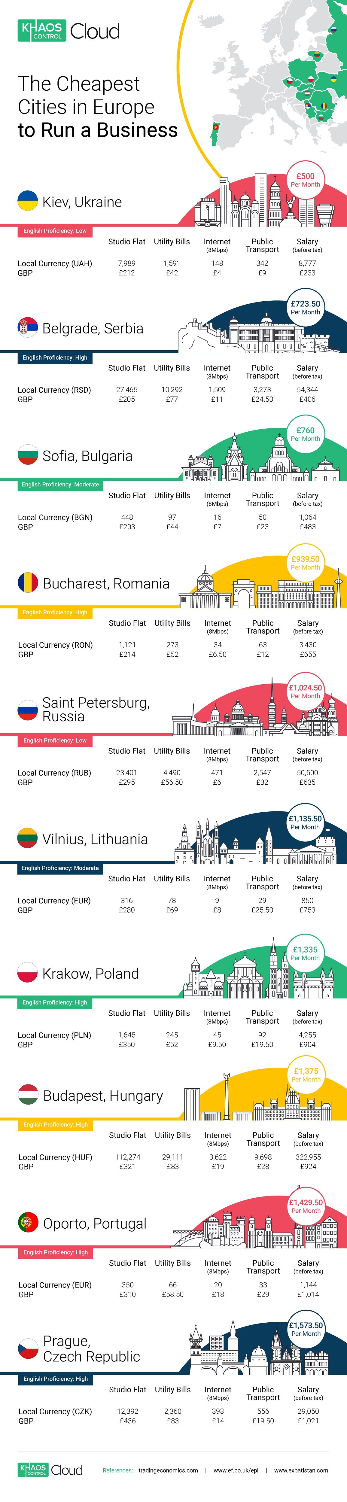 Cheapest European cities to run a business from infographic