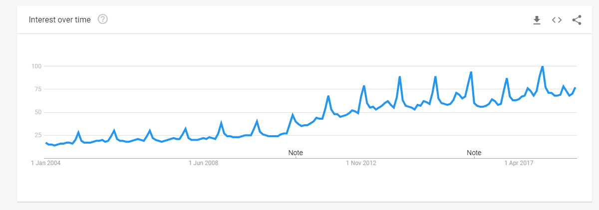 Amazon Google trends holiday data How To Succeed Over The Holiday Season