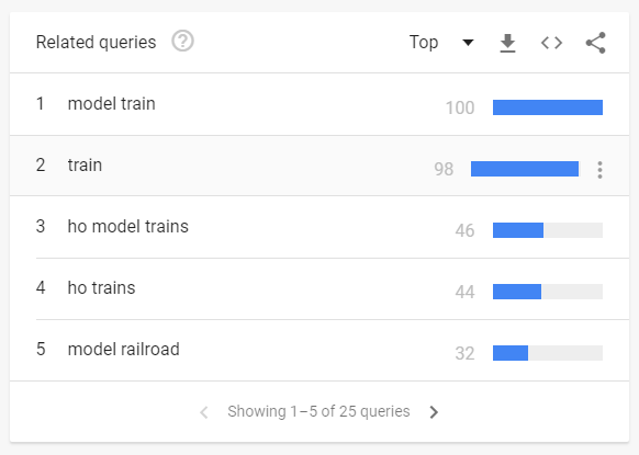 Model trains google trends How To Succeed Over The Holiday Season