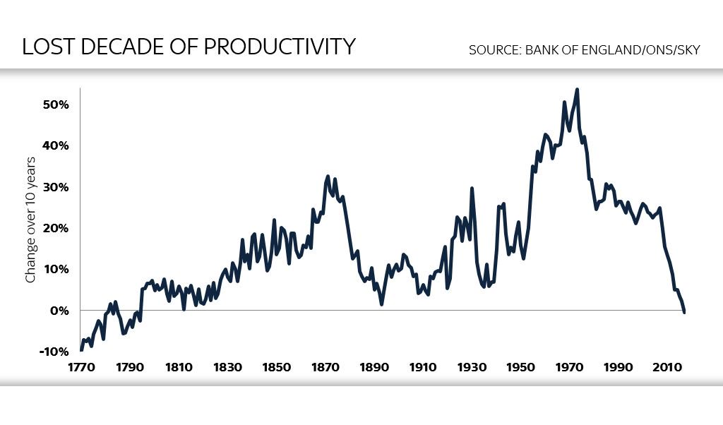 Productivity Problem - Chart